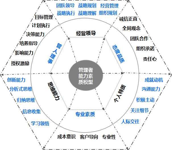 中层管理者培养_倍跃(中国)企业管理咨询